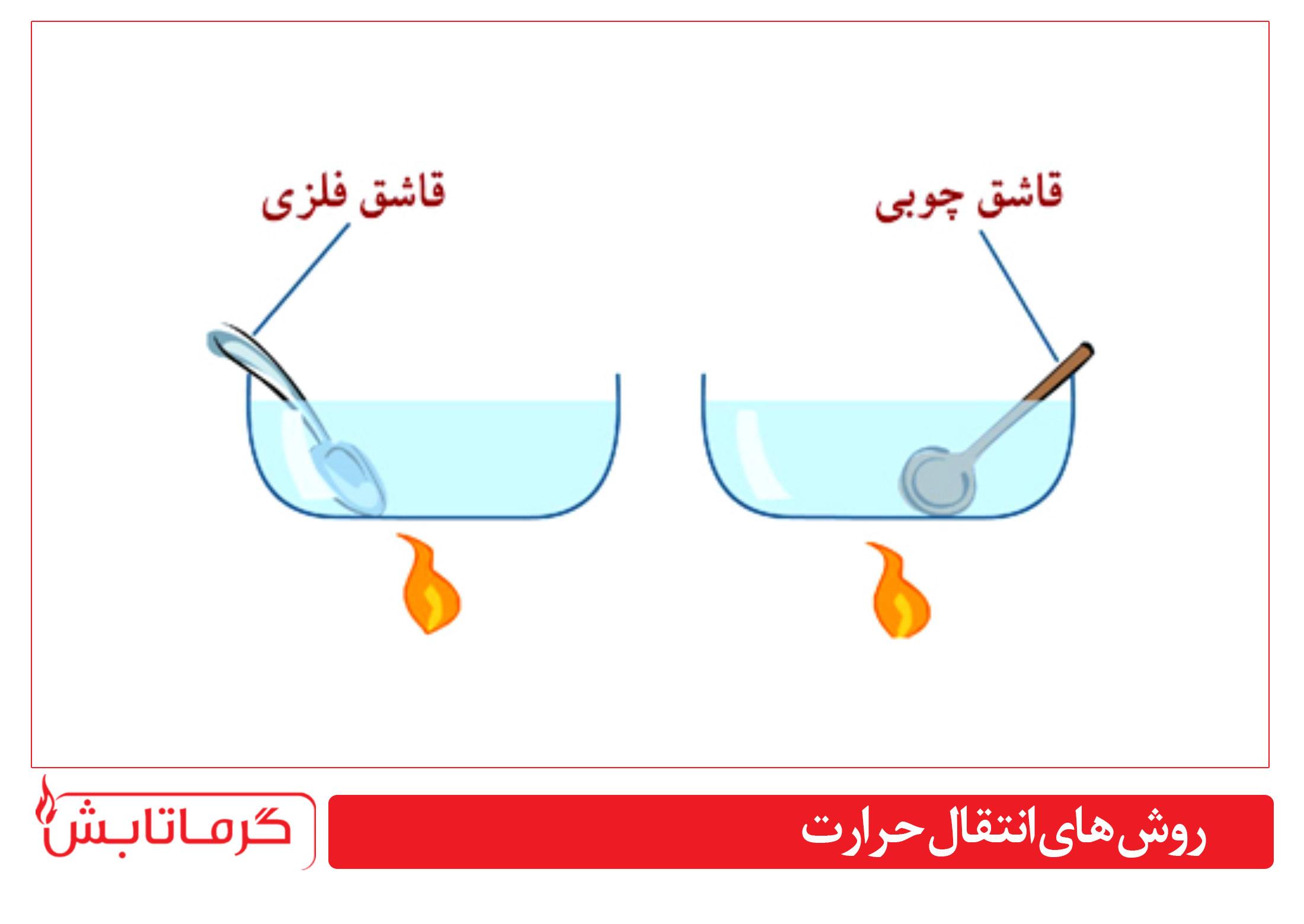 انتقال گرما رسانش